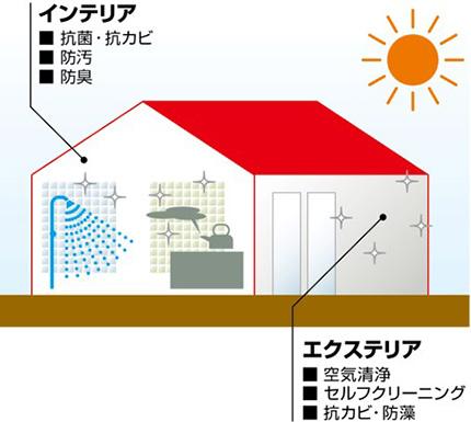 [ハイドロテクト]の光触媒作用。