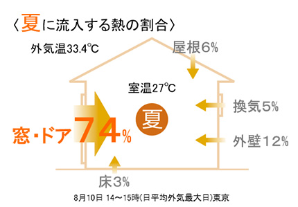 夏に流入する熱の割合