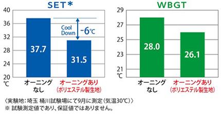 体感温度の指標