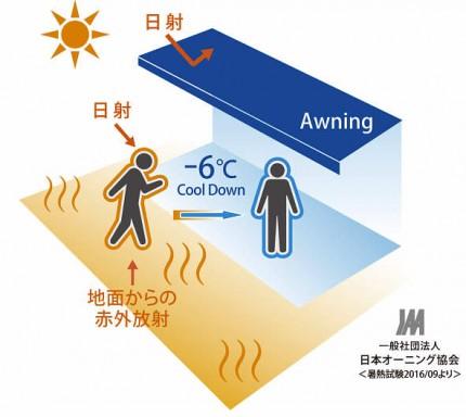 体感温度を最大6℃下げることで、体への負担を軽減します