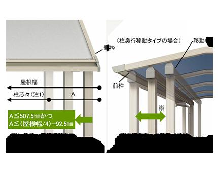 設置場所の条件に合せ柱を移動することで、取付可能になります。