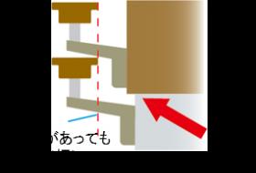 <壁付タイプ>笠木と柱の取付け部分