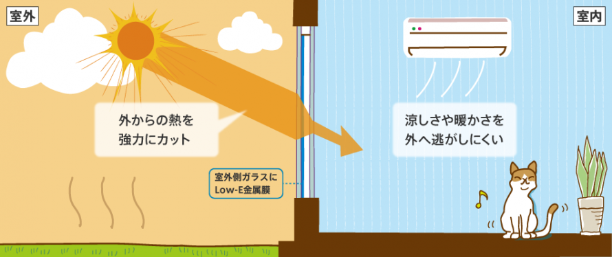 遮熱も断熱も。夏の日差しや西日の気になる窓におすすめです。