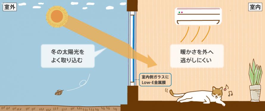 冷え込みが厳しい寒い部屋に有効な高断熱仕様。