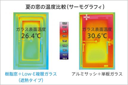 室内に入り込む日射熱を50%以上カット