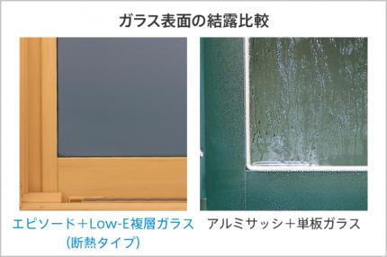 ガラス表面の結露比較