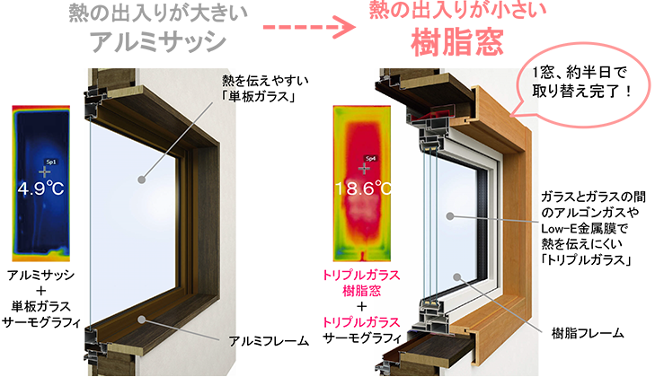 最新の窓に交換するだけで、家全体の快適性アップ