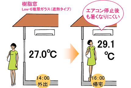 樹脂窓なら冷房を切った後も快適に過ごせます。
