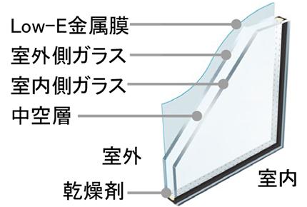 厳しい暑さには、樹脂窓と日よけで対策。