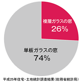 日本の家は、いまだ低断熱な窓が多い。