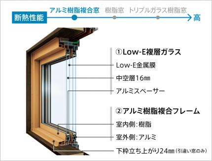 アルミと樹脂の複合窓