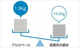 1m²あたり1.9kg