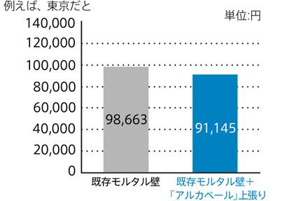 断熱性 グラフ